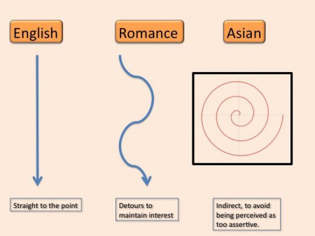 Lost for Words chart showing English, Romance and Asian approaches asking a question
